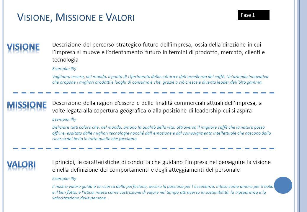 Visione, Missione e Valori