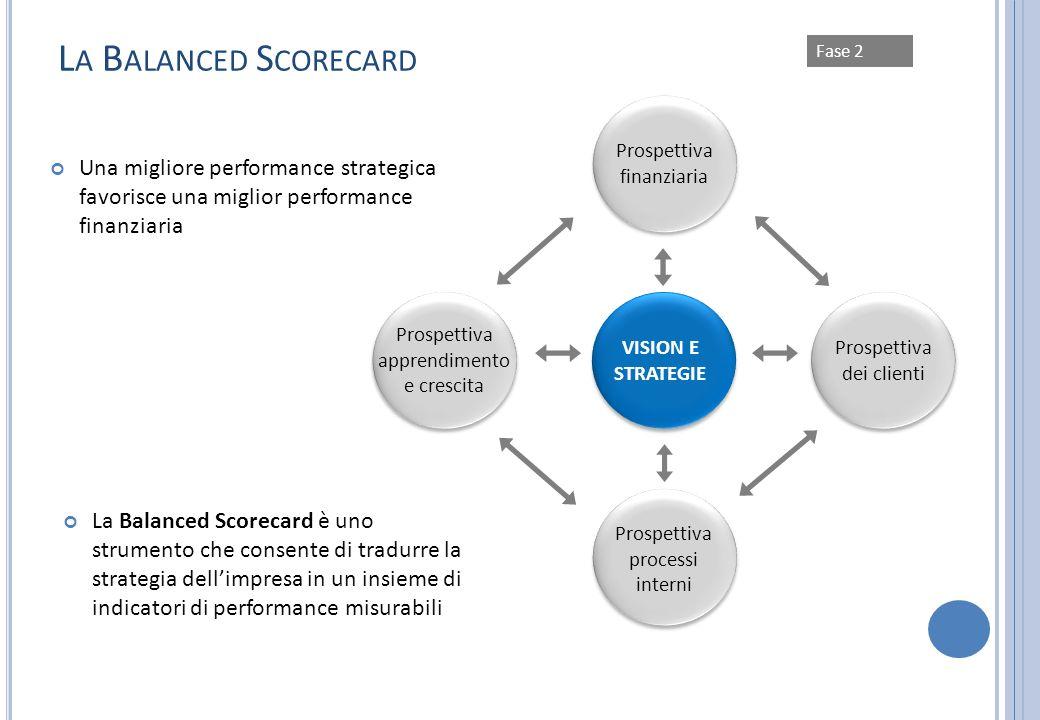 La Balanced Scorecard Fase 2. Prospettiva finanziaria. Prospettiva apprendimento. e crescita. VISION E STRATEGIE.