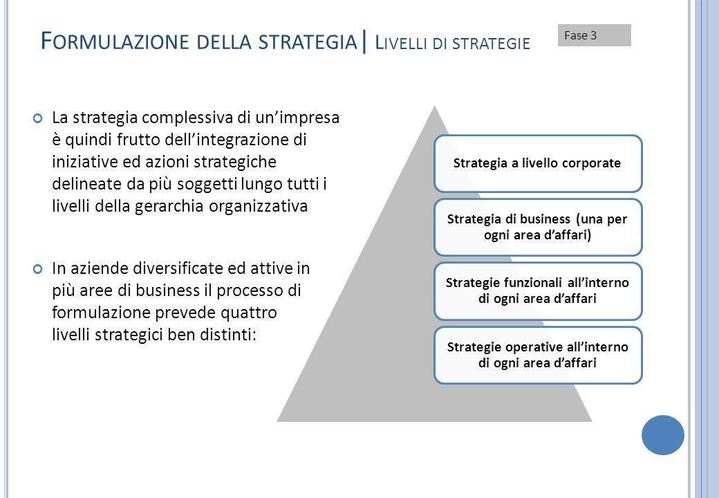 Formulazione della strategia| Livelli di strategie
