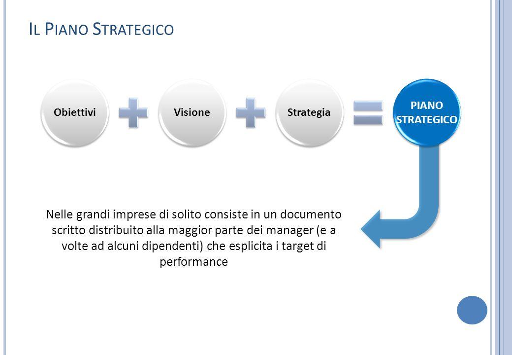 Il Piano Strategico Obiettivi. Visione. Strategia. PIANO STRATEGICO.