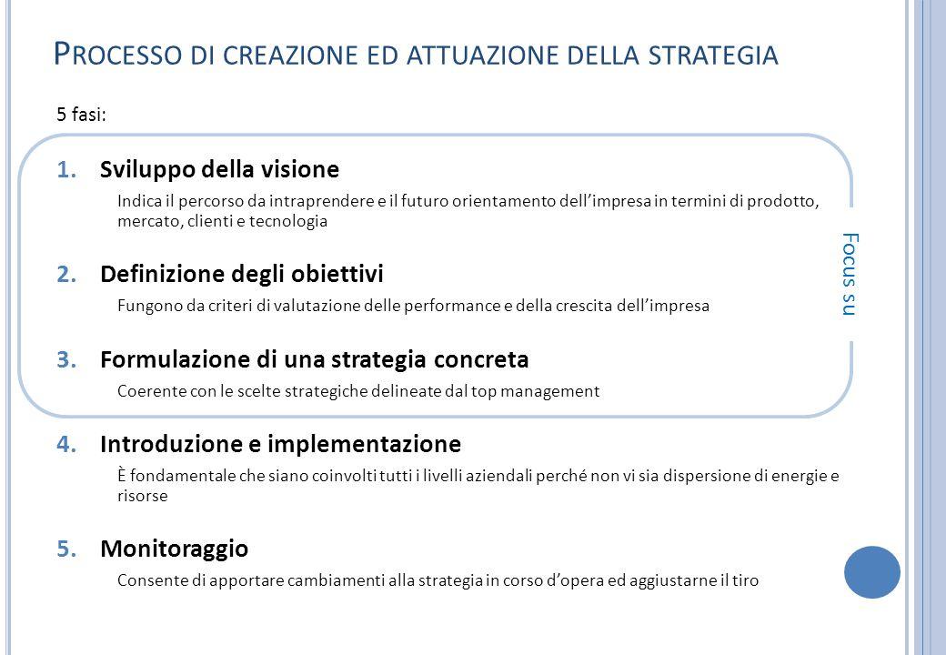 Processo di creazione ed attuazione della strategia