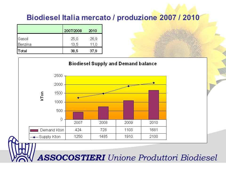 Biodiesel Italia mercato / produzione 2007 / 2010
