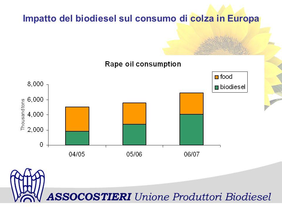 Impatto del biodiesel sul consumo di colza in Europa