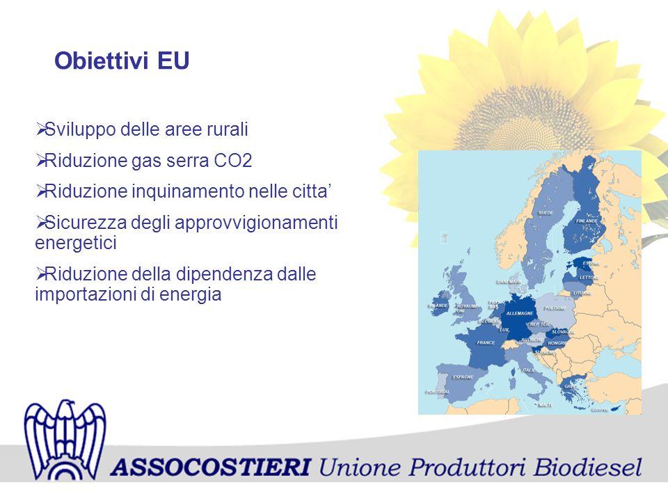 Obiettivi EU Sviluppo delle aree rurali Riduzione gas serra CO2