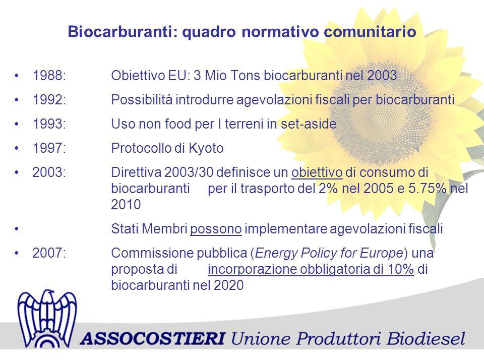 Biocarburanti: quadro normativo comunitario