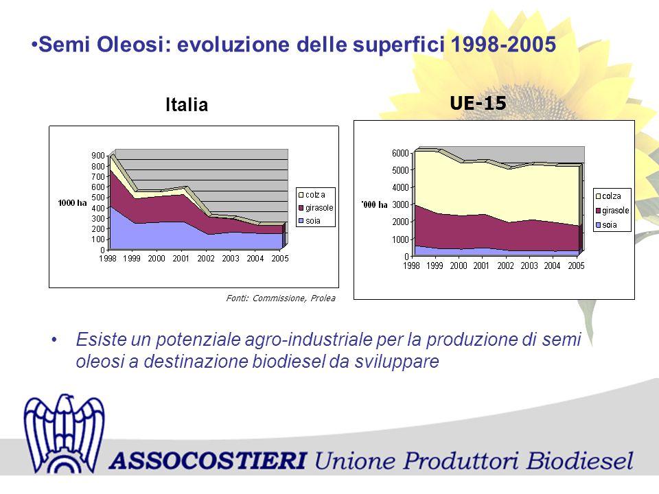 Semi Oleosi: evoluzione delle superfici 1998-2005