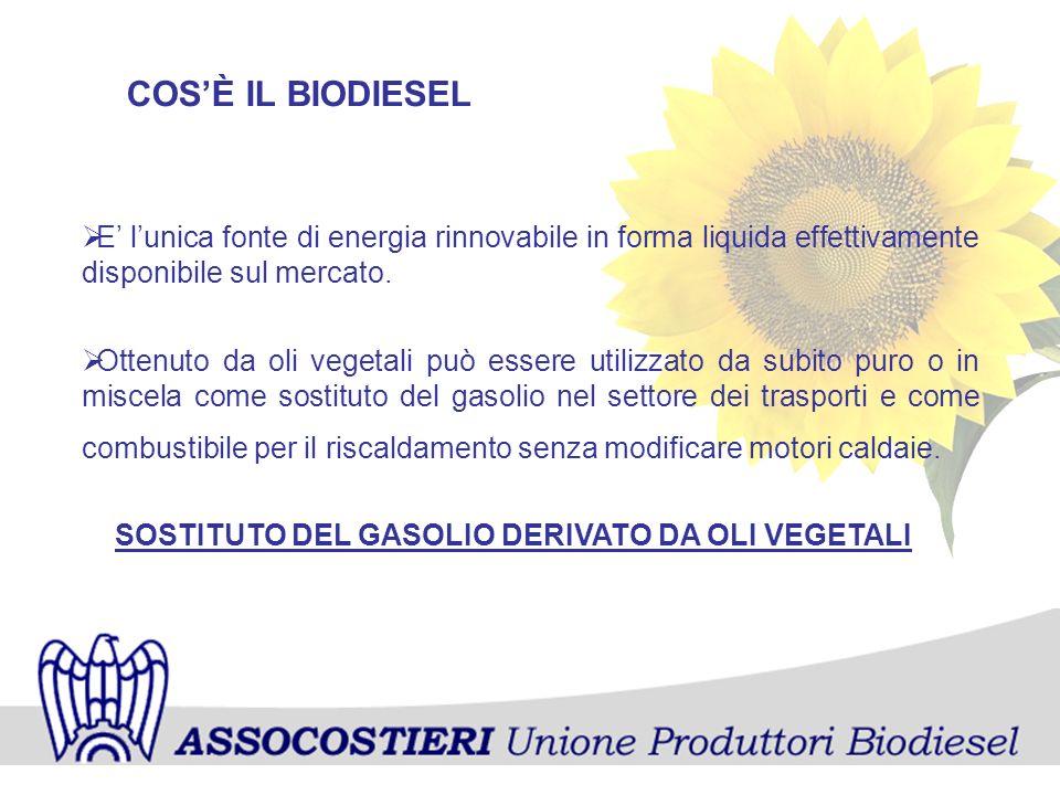 COS'È IL BIODIESEL E' l'unica fonte di energia rinnovabile in forma liquida effettivamente disponibile sul mercato.