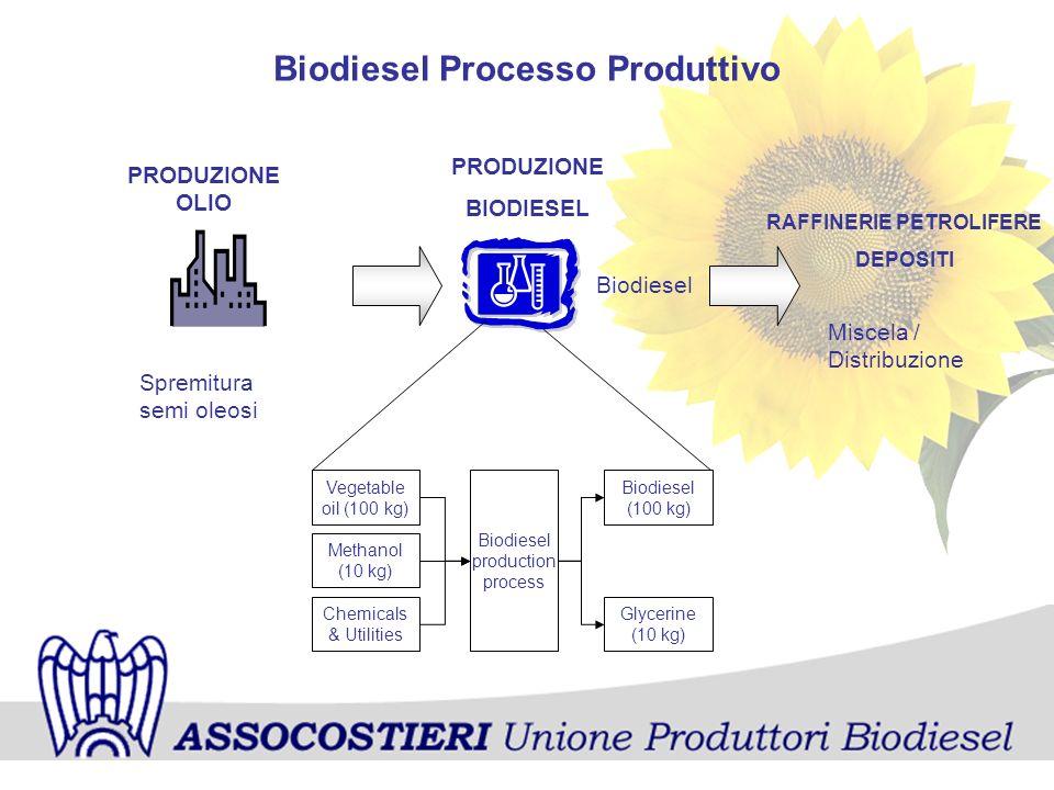 Biodiesel Processo Produttivo