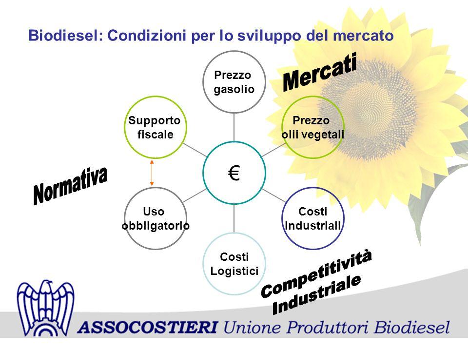 Biodiesel: Condizioni per lo sviluppo del mercato