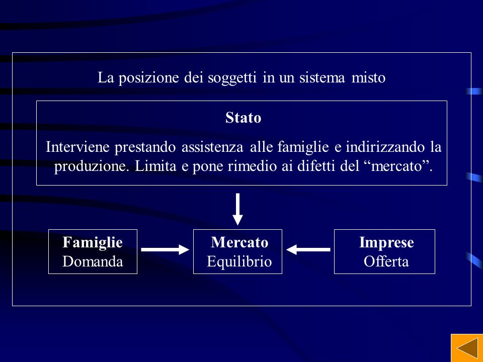 La posizione dei soggetti in un sistema misto