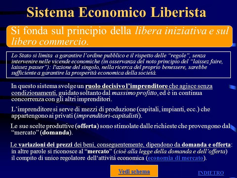 Sistema Economico Liberista