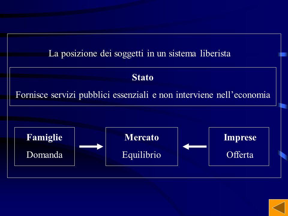 Fornisce servizi pubblici essenziali e non interviene nell'economia