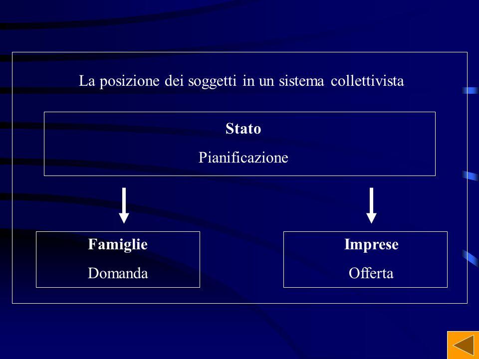 La posizione dei soggetti in un sistema collettivista