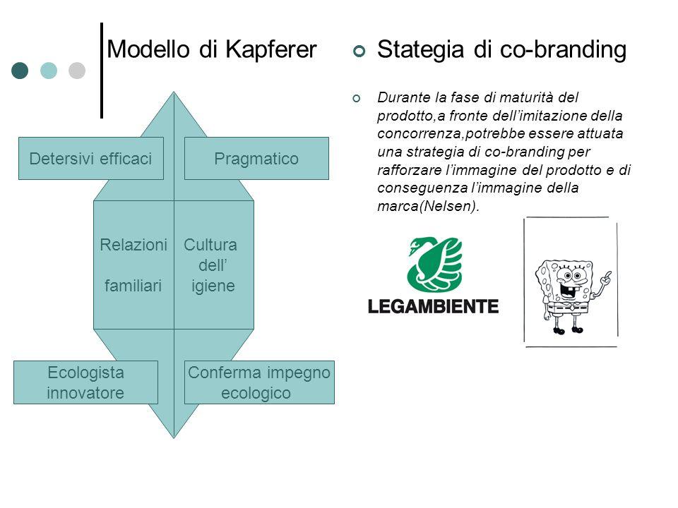 Stategia di co-branding