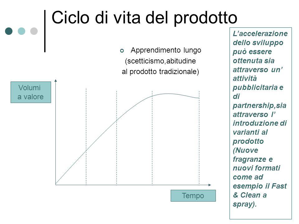 Ciclo di vita del prodotto