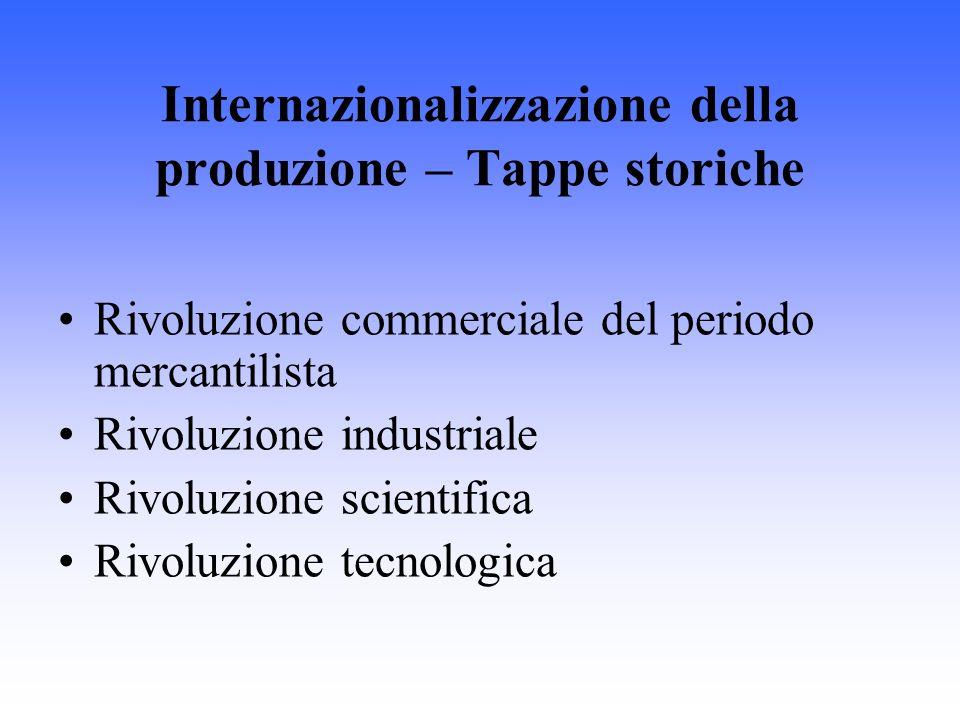 Internazionalizzazione della produzione – Tappe storiche