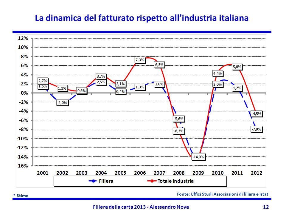 La dinamica del fatturato rispetto all'industria italiana