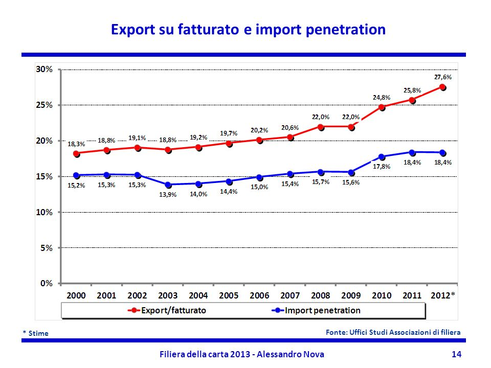 Export su fatturato e import penetration