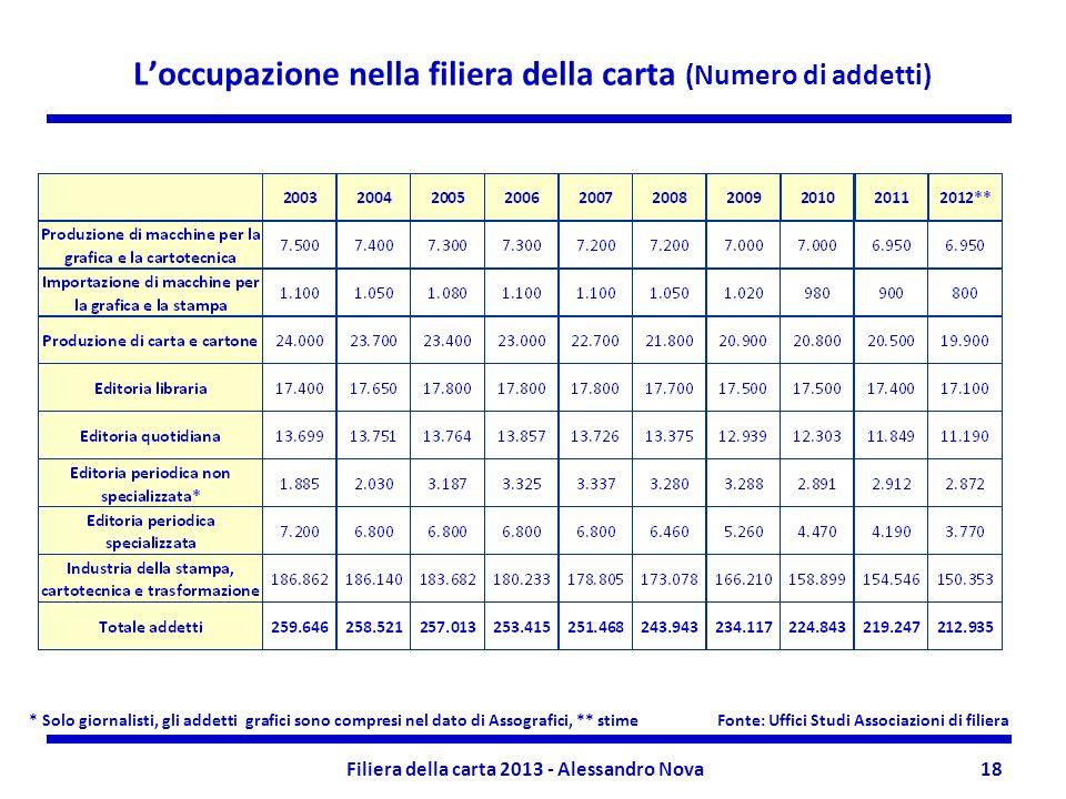 L'occupazione nella filiera della carta (Numero di addetti)