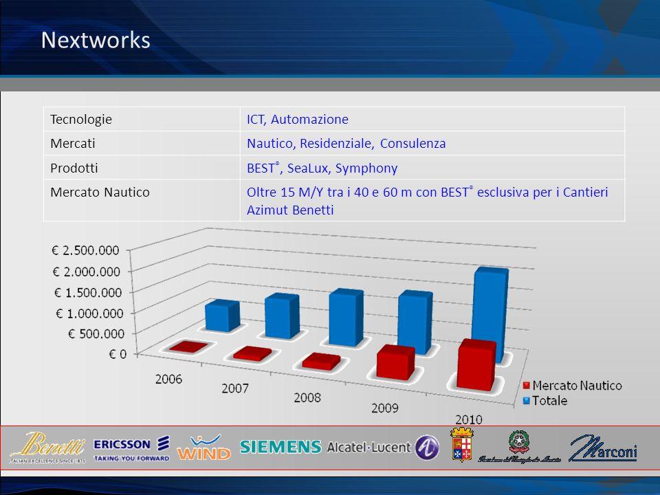 Nextworks Tecnologie ICT, Automazione Mercati