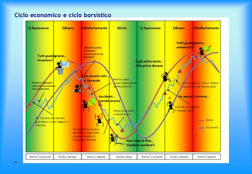 Ciclo economico e ciclo borsistico