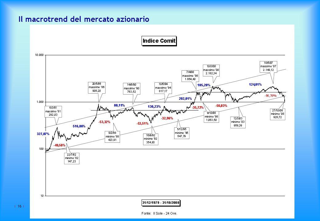 Il macrotrend del mercato azionario