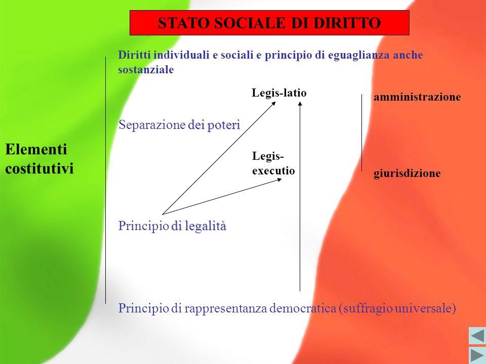 STATO SOCIALE DI DIRITTO
