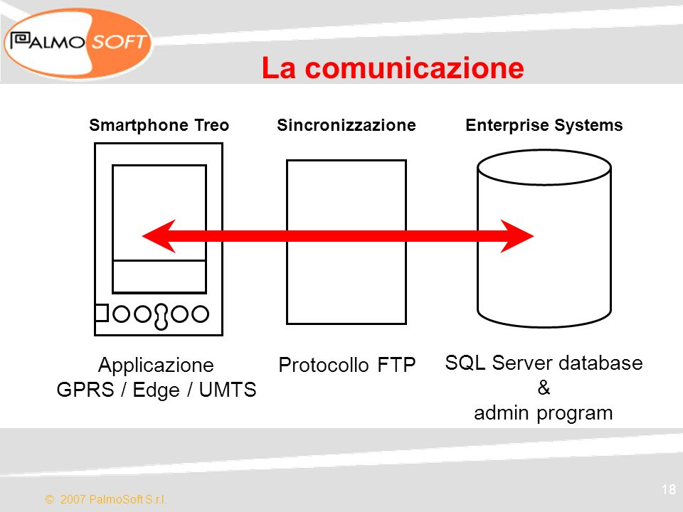 La comunicazione Applicazione GPRS / Edge / UMTS Protocollo FTP