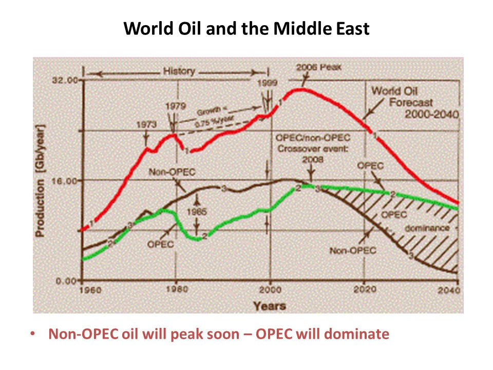 World Oil and the Middle East