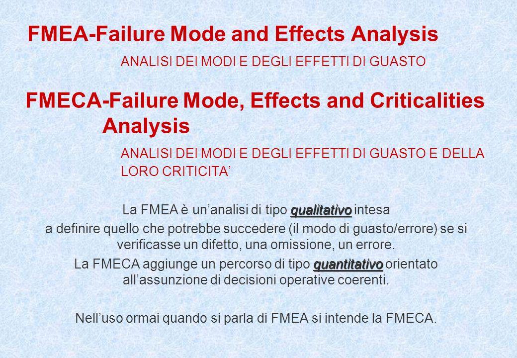 FMEA UNI EN ISO 9004-2000 al 7.3.1 Guida generale (7.3 Progettazione e sviluppo)