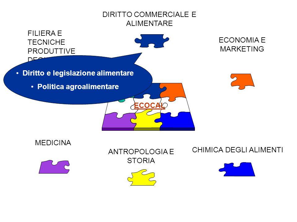 Diritto e legislazione alimentare Politica agroalimentare
