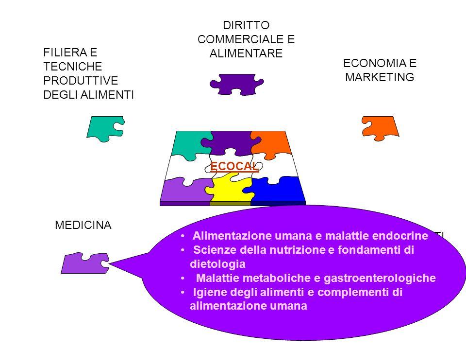 DIRITTO COMMERCIALE E ALIMENTARE