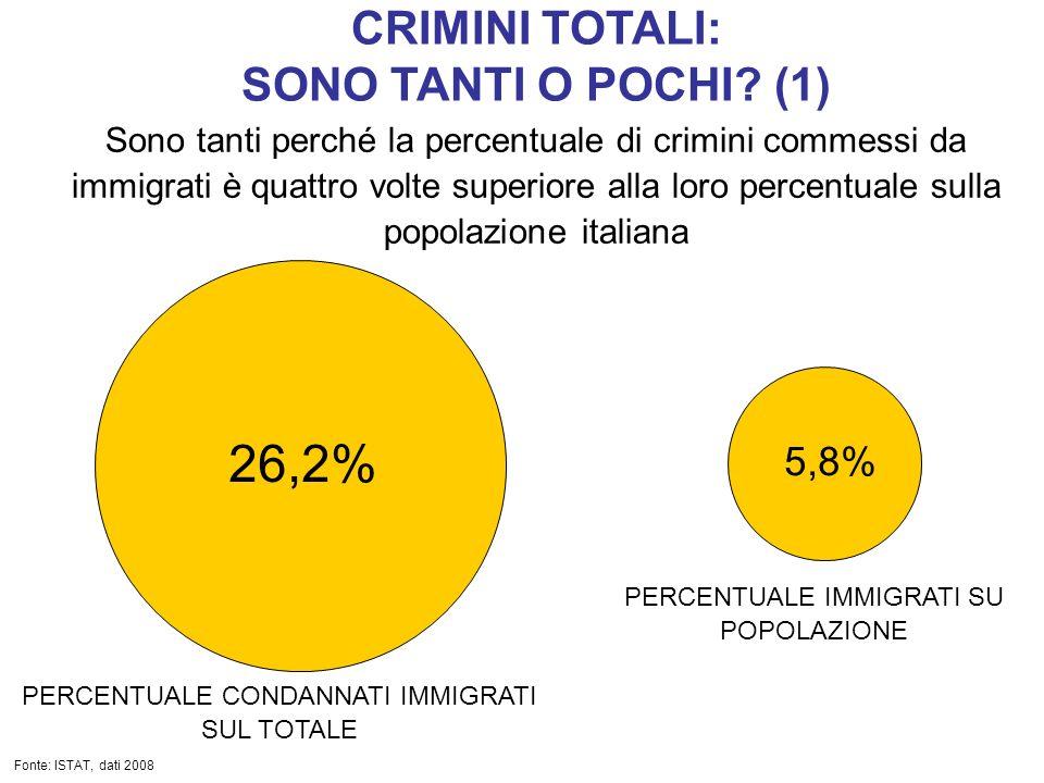 26,2% CRIMINI TOTALI: SONO TANTI O POCHI (1) 5,8%