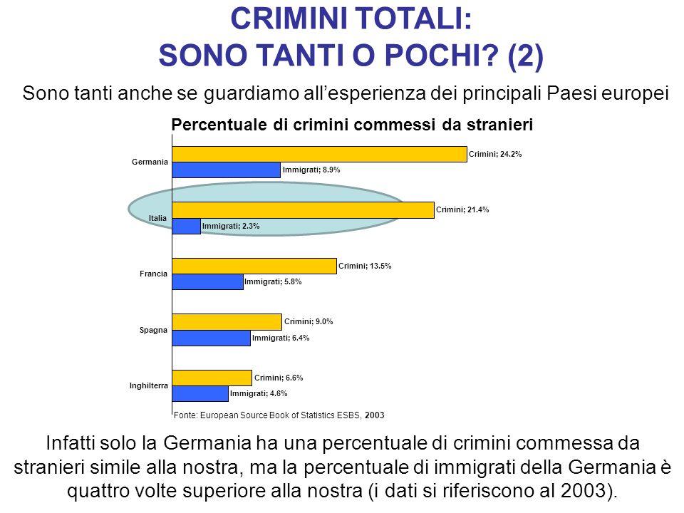 CRIMINI TOTALI: SONO TANTI O POCHI (2)