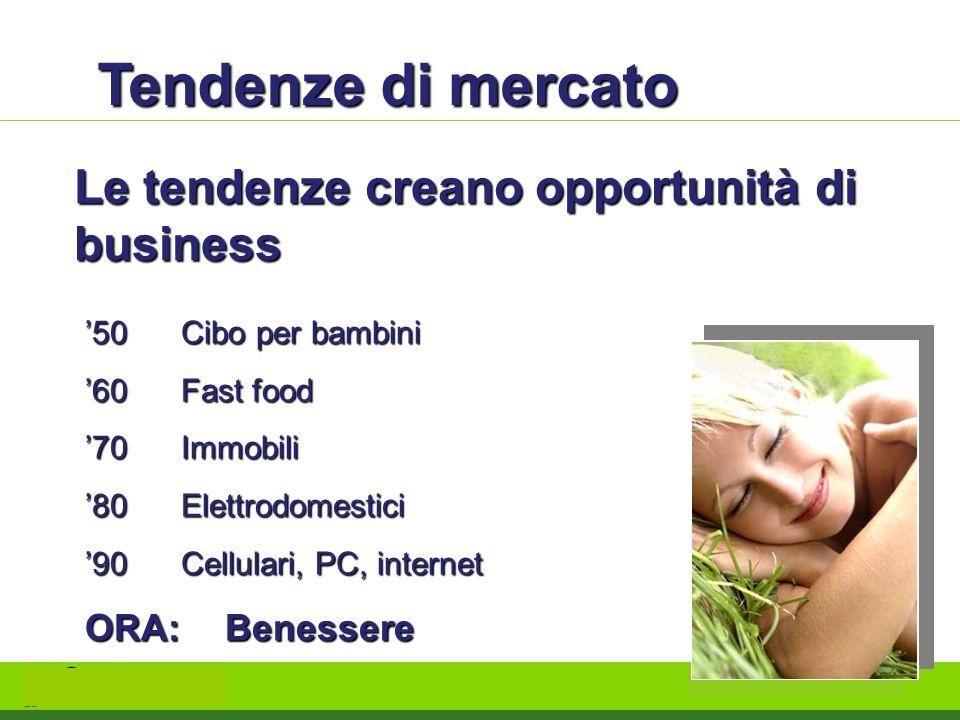 Tendenze di mercato Le tendenze creano opportunità di business