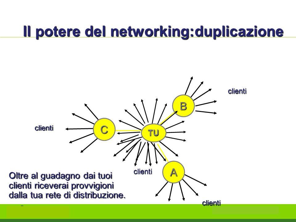 Il potere del networking:duplicazione