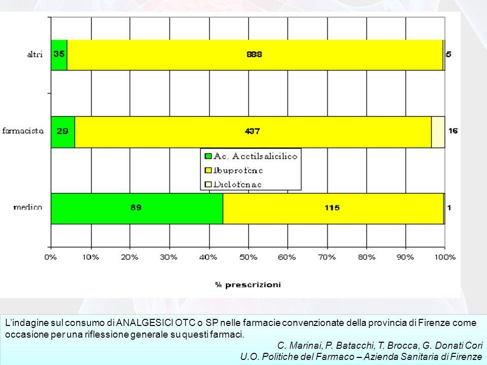 L'indagine sul consumo di ANALGESICI OTC o SP nelle farmacie convenzionate della provincia di Firenze come occasione per una riflessione generale su questi farmaci.