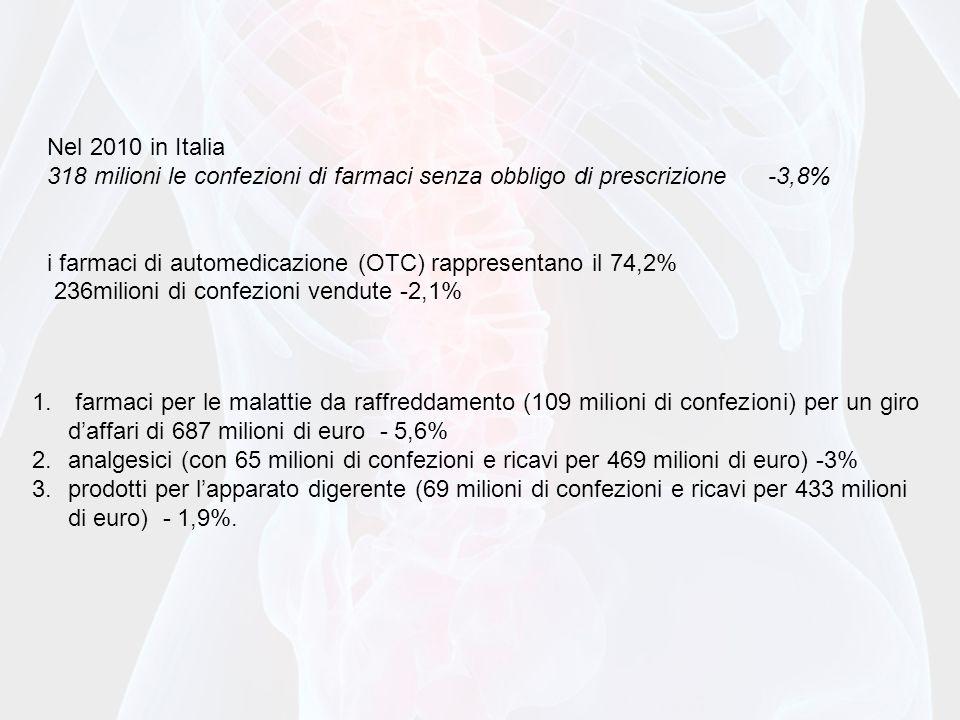 Nel 2010 in Italia 318 milioni le confezioni di farmaci senza obbligo di prescrizione -3,8%