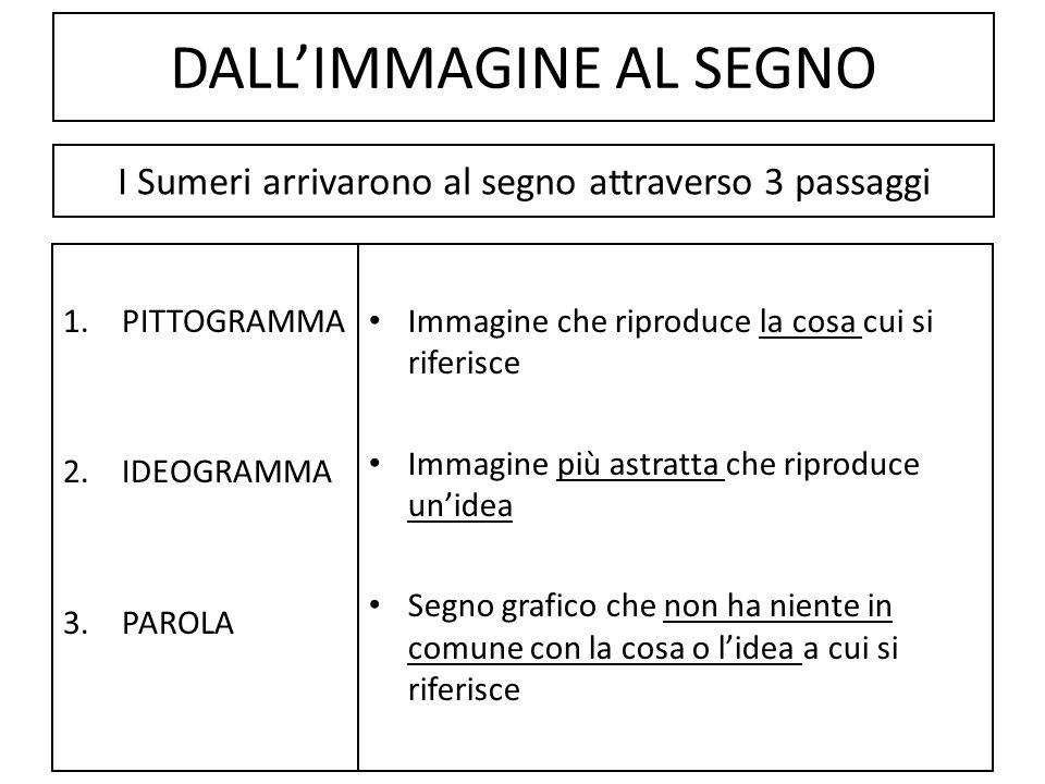 DALL'IMMAGINE AL SEGNO