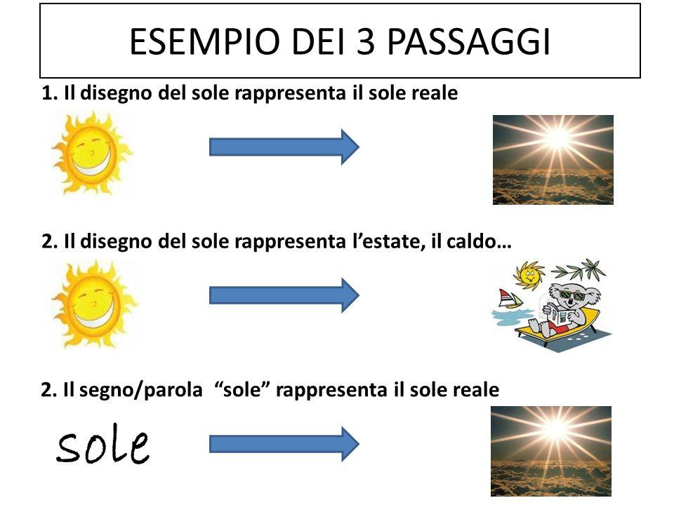 sole ESEMPIO DEI 3 PASSAGGI