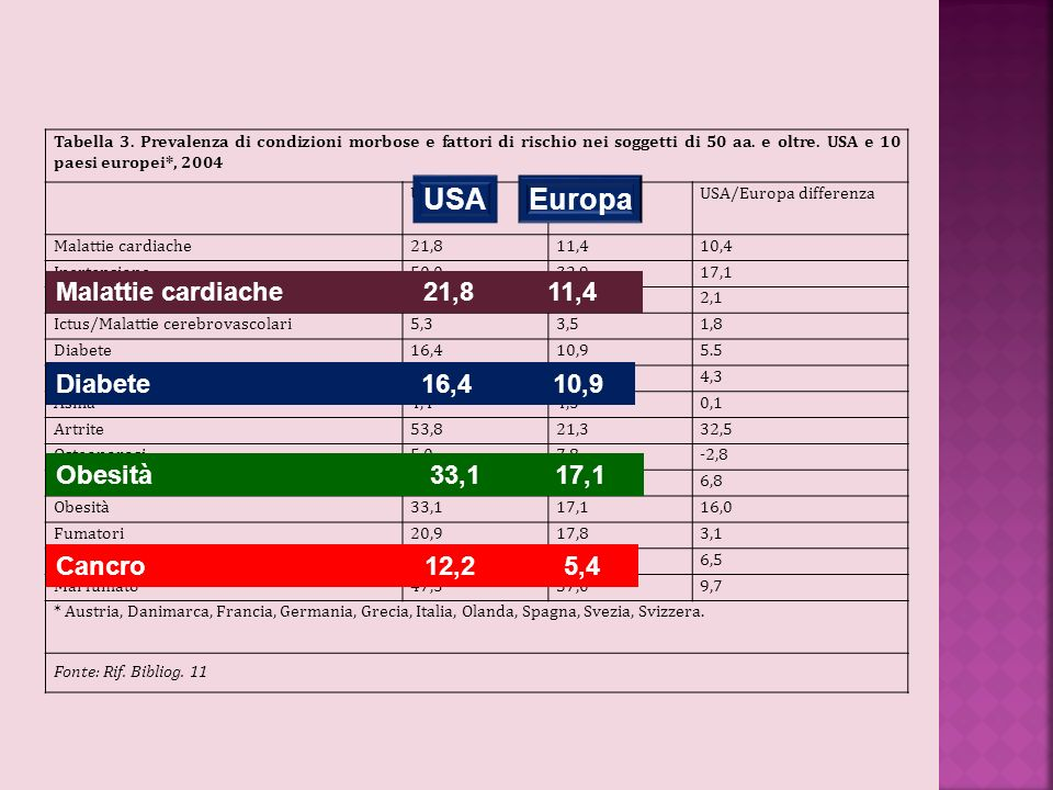 USA Europa Malattie cardiache 21,8 11,4 Diabete 16,4 10,9
