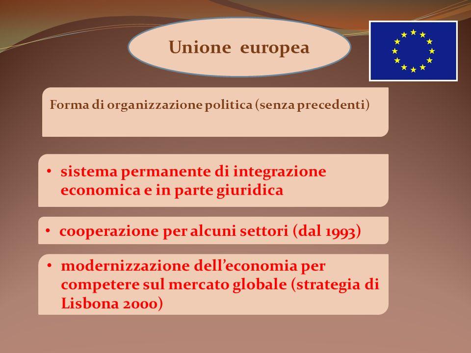 Unione europea Forma di organizzazione politica (senza precedenti) sistema permanente di integrazione economica e in parte giuridica.