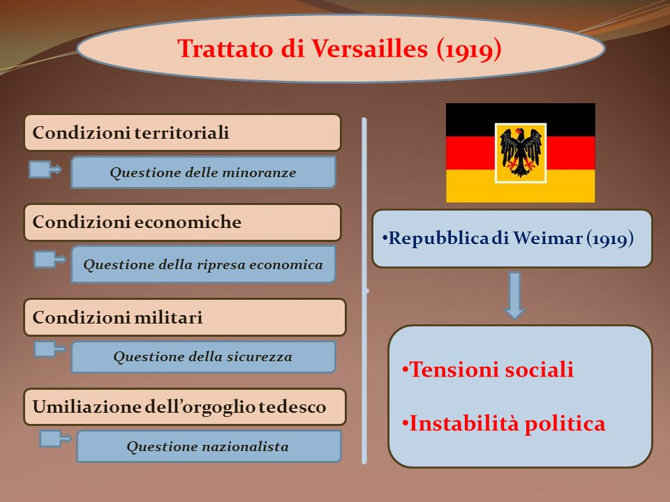 Trattato di Versailles (1919)