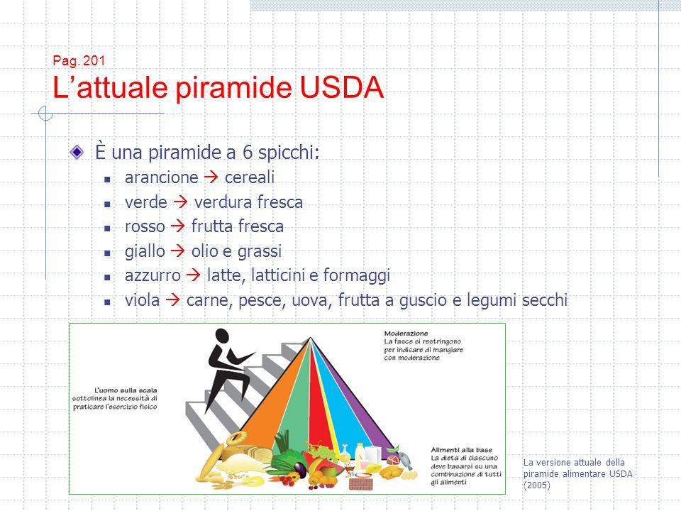Pag. 201 L'attuale piramide USDA