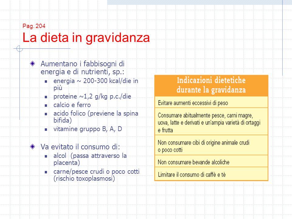 Pag. 204 La dieta in gravidanza