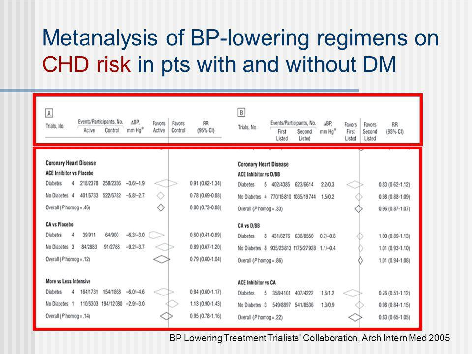 Metanalysis of BP-lowering regimens on CHD risk in pts with and without DM