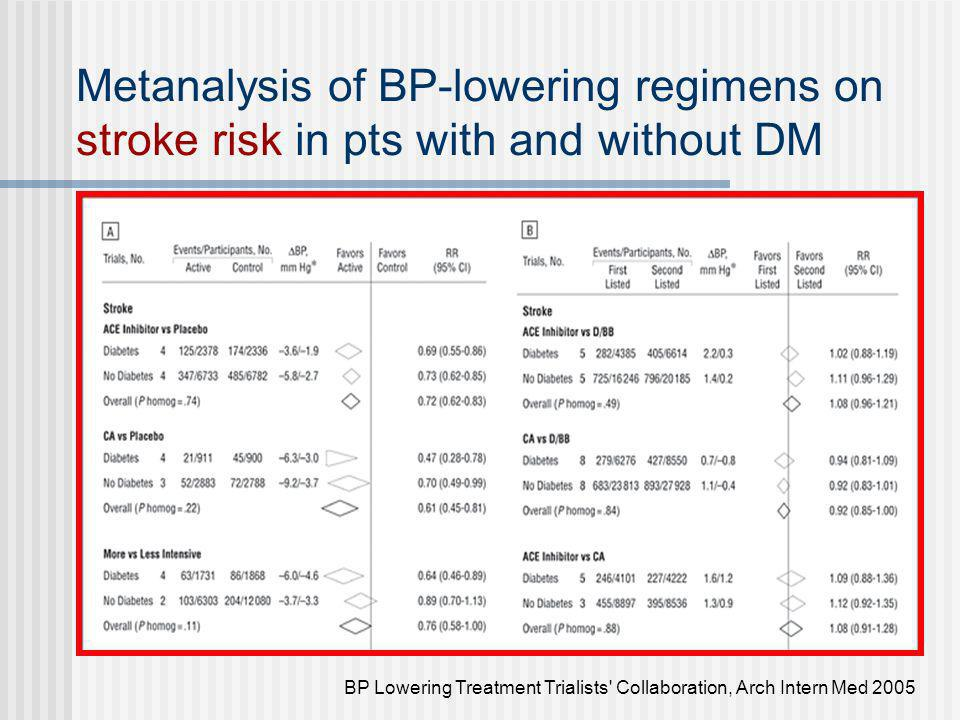 Metanalysis of BP-lowering regimens on stroke risk in pts with and without DM