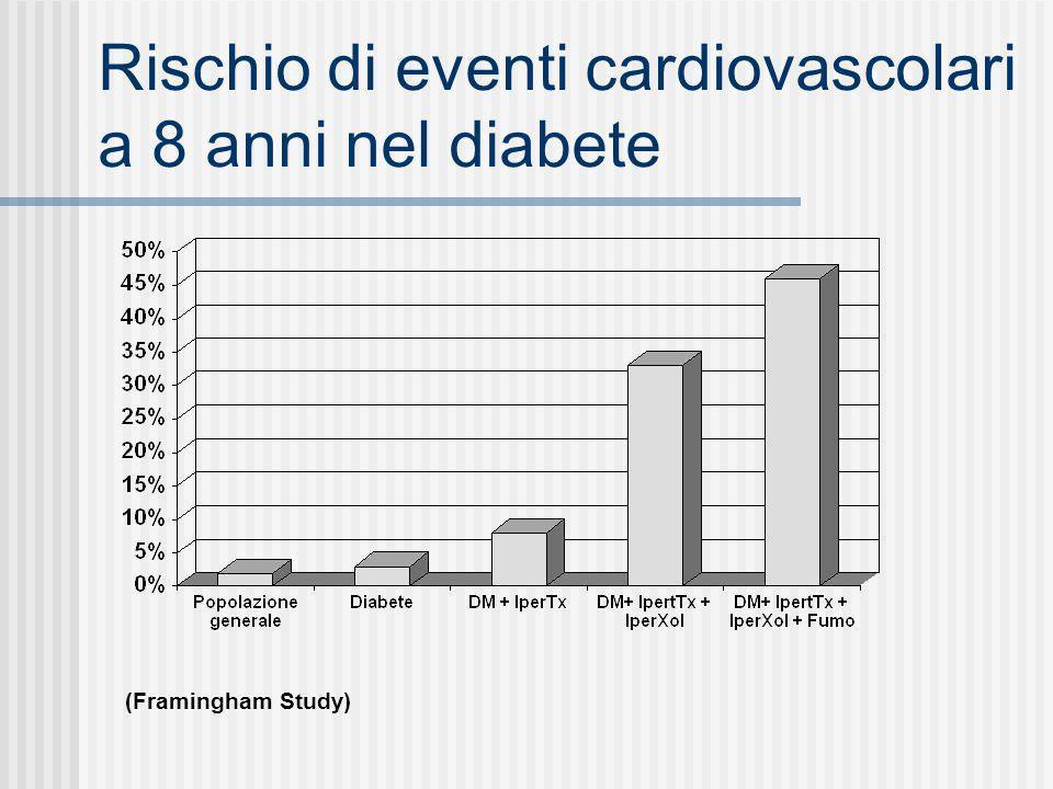 Rischio di eventi cardiovascolari a 8 anni nel diabete