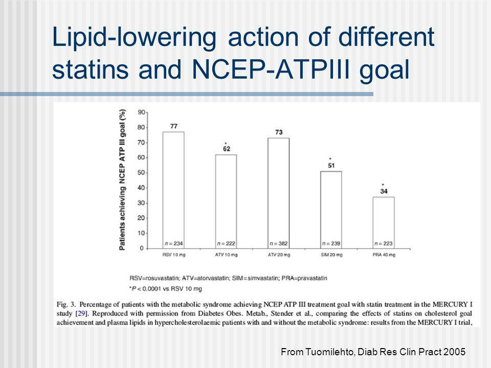 Lipid-lowering action of different statins and NCEP-ATPIII goal