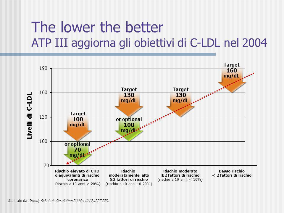 The lower the better ATP III aggiorna gli obiettivi di C-LDL nel 2004